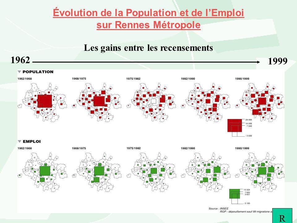 Évolution de la Population et de lEmploi sur Rennes Métropole Les gains entre les recensements 1962 R 1999