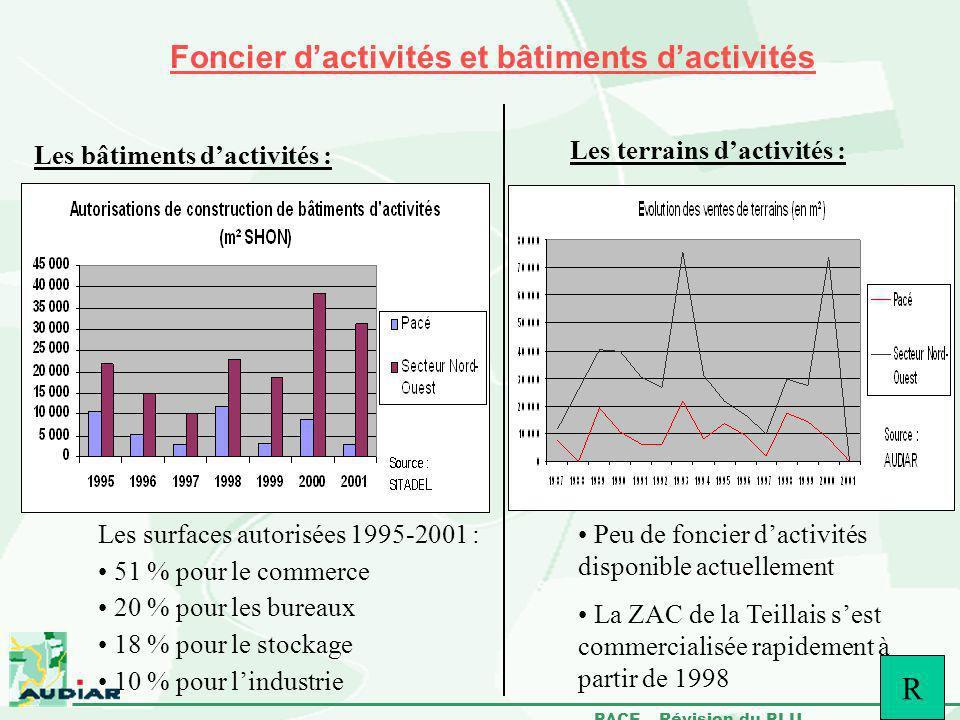 PACE – Révision du PLU Foncier dactivités et bâtiments dactivités Les bâtiments dactivités : Les surfaces autorisées 1995-2001 : 51 % pour le commerce