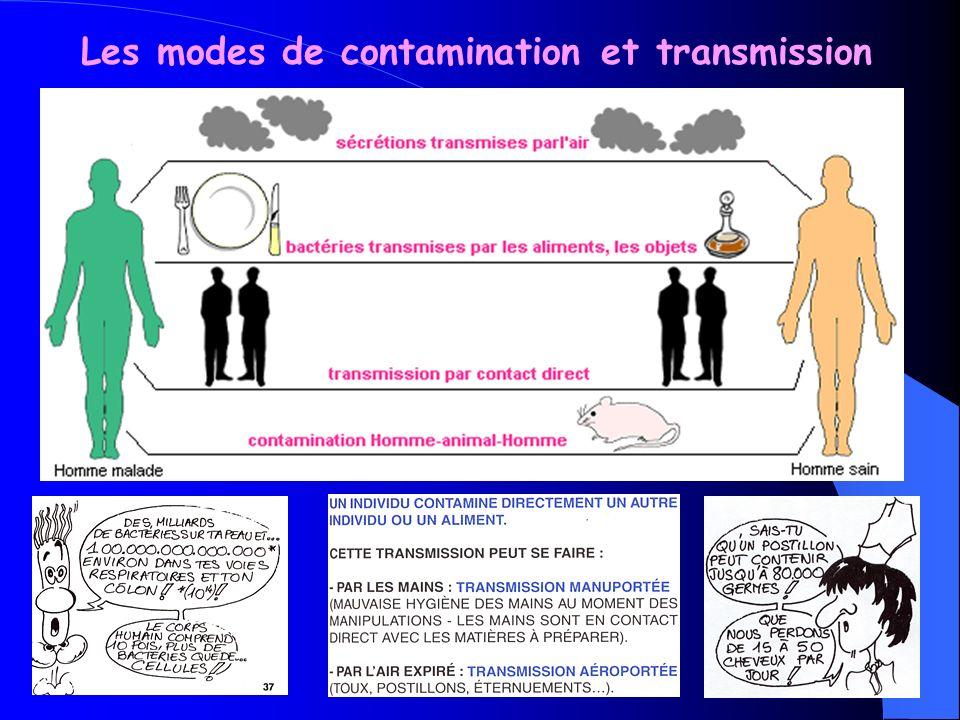 Les modes de contamination et transmission