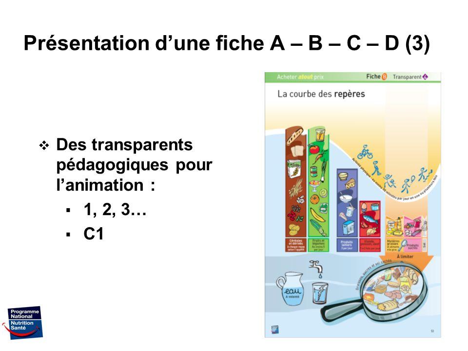 10 Présentation dune fiche A – B – C – D (3) Des transparents pédagogiques pour lanimation : 1, 2, 3… C1