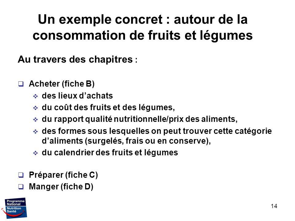 14 Un exemple concret : autour de la consommation de fruits et légumes Au travers des chapitres : Acheter (fiche B) des lieux dachats du coût des frui