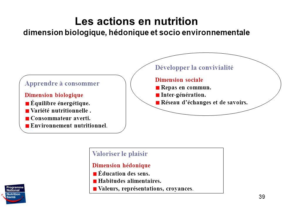39 Apprendre à consommer Dimension biologique Équilibre énergétique. Variété nutritionnelle. Consommateur averti. Environnement nutritionnel. Valorise