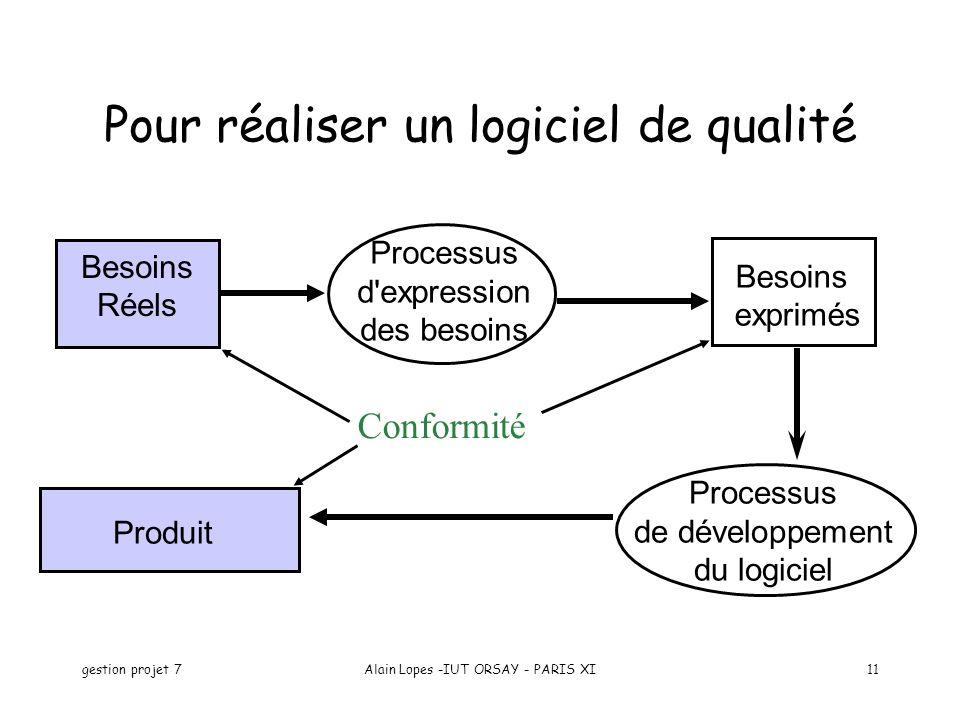 gestion projet 7Alain Lopes -IUT ORSAY - PARIS XI11 Pour réaliser un logiciel de qualité Besoins Réels Processus d expression des besoins Processus de développement du logiciel Besoins exprimés Produit Conformité