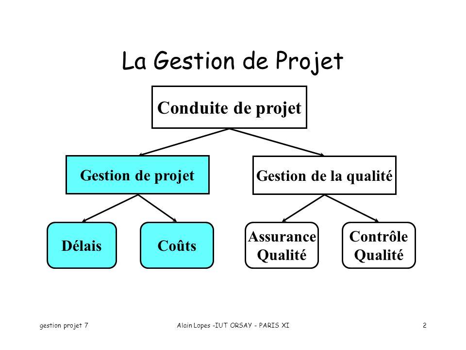 gestion projet 7Alain Lopes -IUT ORSAY - PARIS XI2 La Gestion de Projet Conduite de projet Gestion de projet Gestion de la qualité DélaisCoûts Assuran