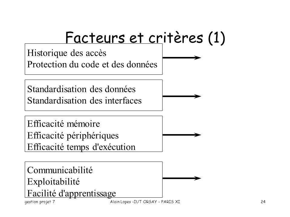 gestion projet 7Alain Lopes -IUT ORSAY - PARIS XI24 Historique des accès Protection du code et des données Standardisation des données Standardisation