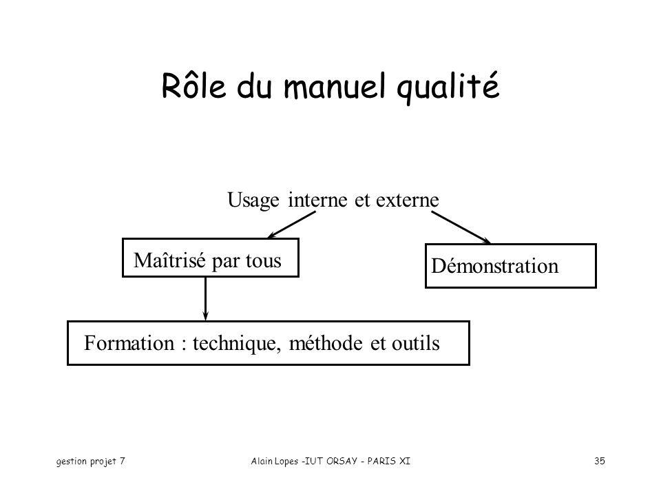 gestion projet 7Alain Lopes -IUT ORSAY - PARIS XI35 Rôle du manuel qualité Usage interne et externe Maîtrisé par tous Démonstration Formation : techni