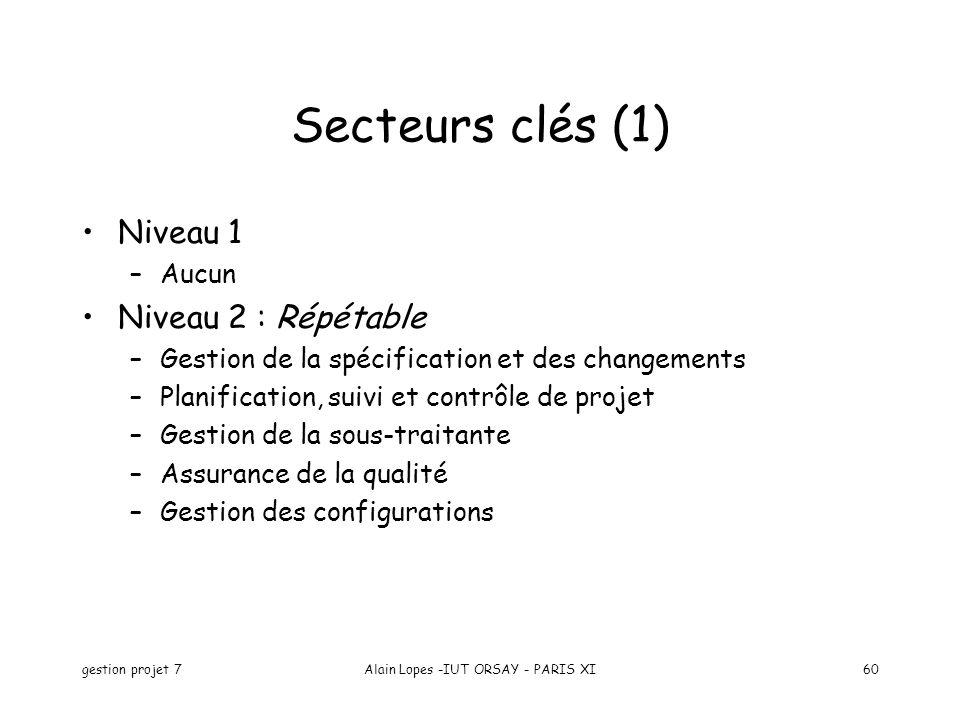 gestion projet 7Alain Lopes -IUT ORSAY - PARIS XI60 Secteurs clés (1) Niveau 1 –Aucun Niveau 2 : Répétable –Gestion de la spécification et des changements –Planification, suivi et contrôle de projet –Gestion de la sous-traitante –Assurance de la qualité –Gestion des configurations