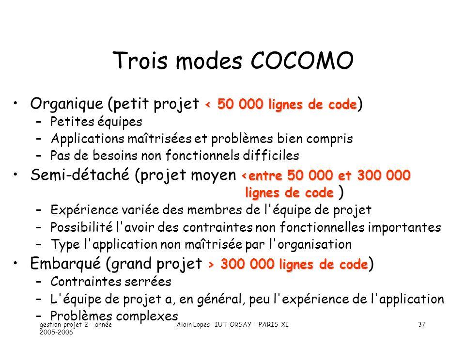 gestion projet 2 - année 2005-2006 Alain Lopes -IUT ORSAY - PARIS XI37 Trois modes COCOMO < 50 000 lignes de codeOrganique (petit projet < 50 000 lign