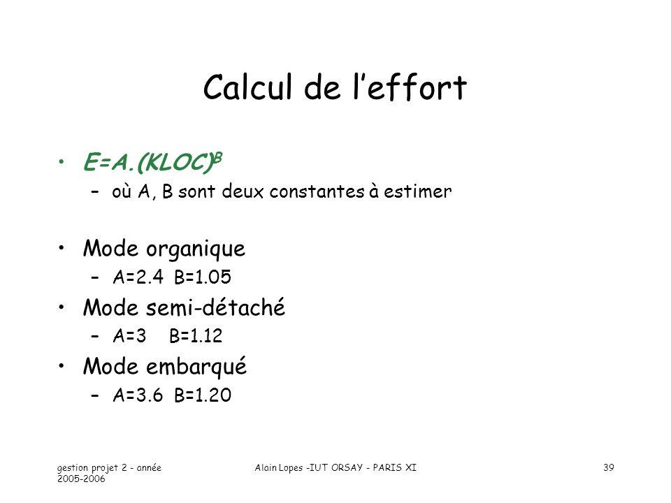 gestion projet 2 - année 2005-2006 Alain Lopes -IUT ORSAY - PARIS XI39 Calcul de leffort E=A.(KLOC) B –où A, B sont deux constantes à estimer Mode org