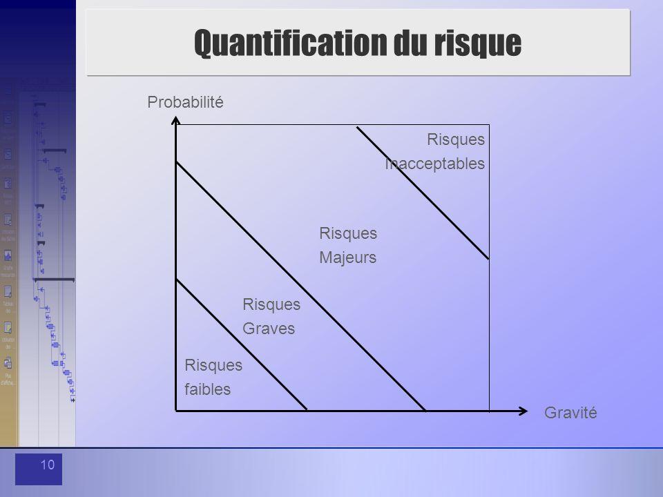 10 Quantification du risque Probabilité Gravité Risques faibles Risques Graves Risques Majeurs Risques Inacceptables