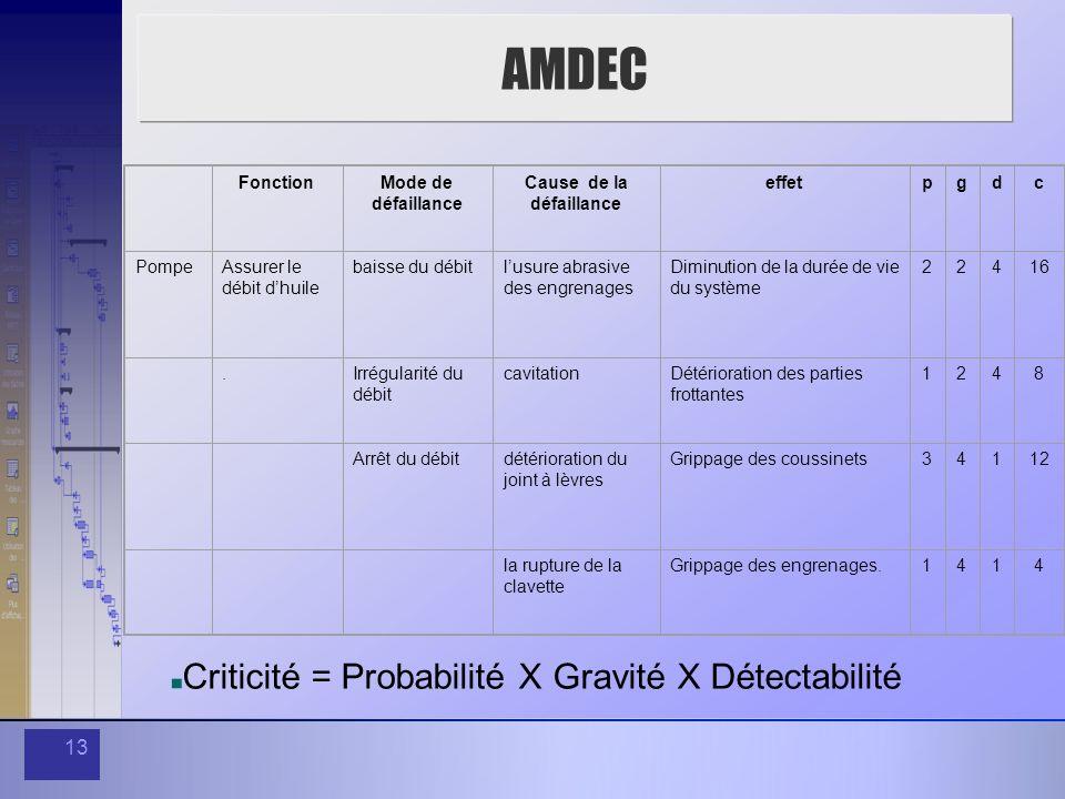 13 AMDEC FonctionMode de défaillance Cause de la défaillance effetpgdc PompeAssurer le débit dhuile baisse du débitlusure abrasive des engrenages Dimi