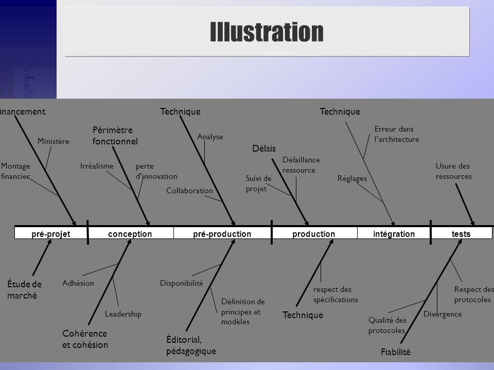 17 Illustration pré-projetconceptionpré-productionproductionintégrationtests Financement Ministère Montage financier Étude de marché Cohérence et cohé