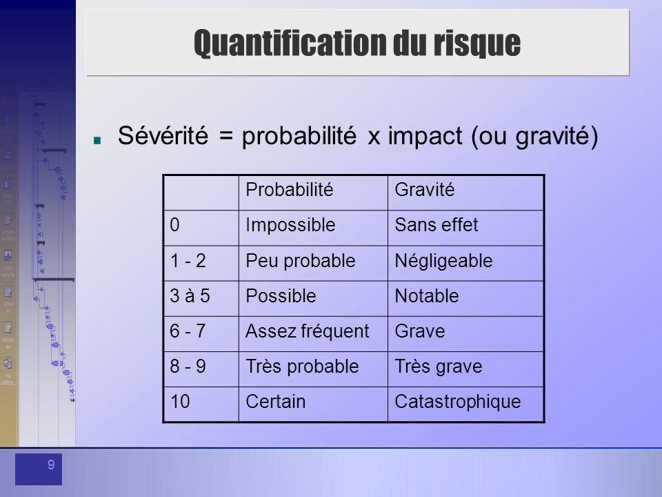 9 Quantification du risque Sévérité = probabilité x impact (ou gravité) ProbabilitéGravité 0ImpossibleSans effet 1 - 2Peu probableNégligeable 3 à 5PossibleNotable 6 - 7Assez fréquentGrave 8 - 9Très probableTrès grave 10CertainCatastrophique