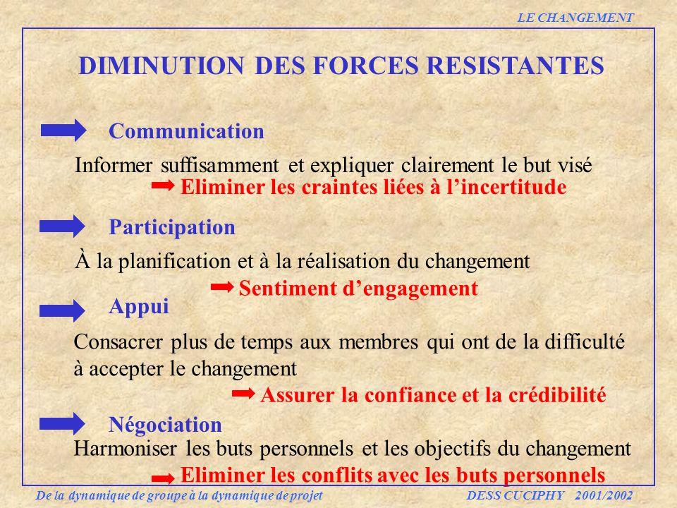 DIMINUTION DES FORCES RESISTANTES Communication Informer suffisamment et expliquer clairement le but visé Participation À la planification et à la réa