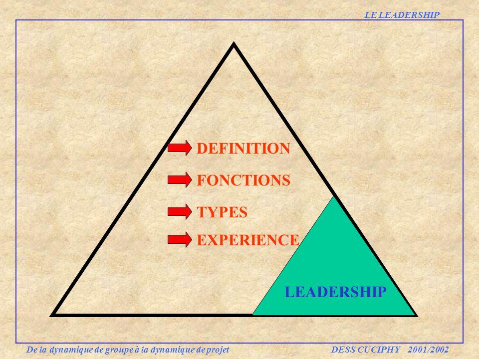 DEFINITION FONCTIONS TYPES De la dynamique de groupe à la dynamique de projet DESS CUCIPHY 2001/2002 EXPERIENCE LEADERSHIP LE LEADERSHIP