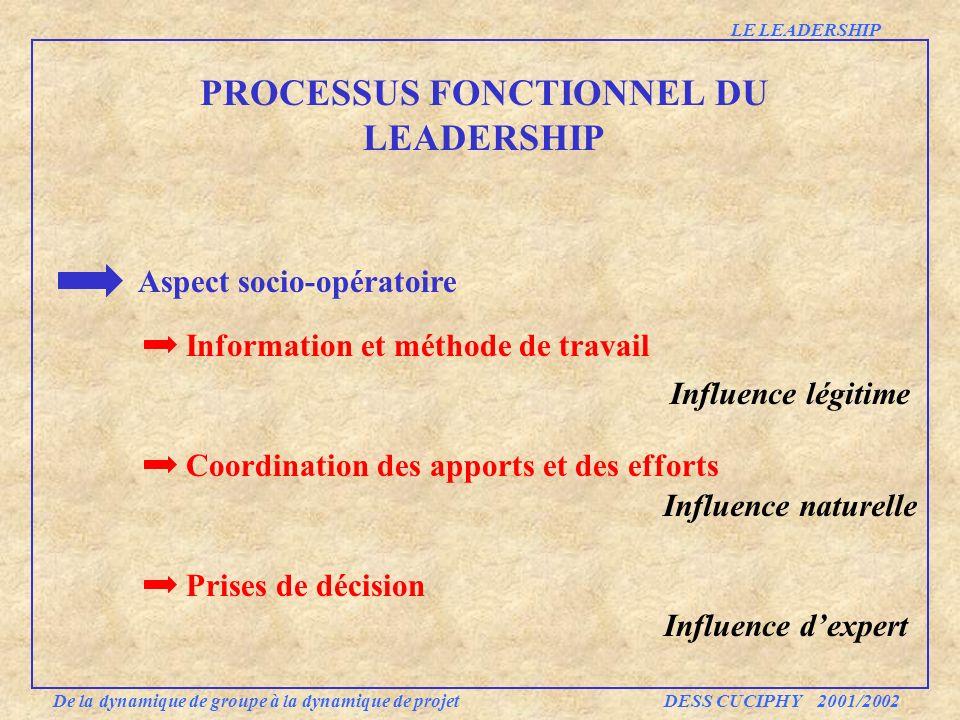 Aspect socio-opératoire Information et méthode de travail Coordination des apports et des efforts Prises de décision PROCESSUS FONCTIONNEL DU LEADERSH