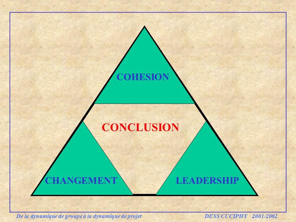 COHESION CHANGEMENTLEADERSHIP CONCLUSION De la dynamique de groupe à la dynamique de projet DESS CUCIPHY 2001/2002