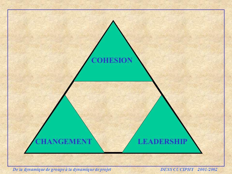 De la dynamique de groupe à la dynamique de projet DESS CUCIPHY 2001/2002 COHESION CHANGEMENTLEADERSHIP