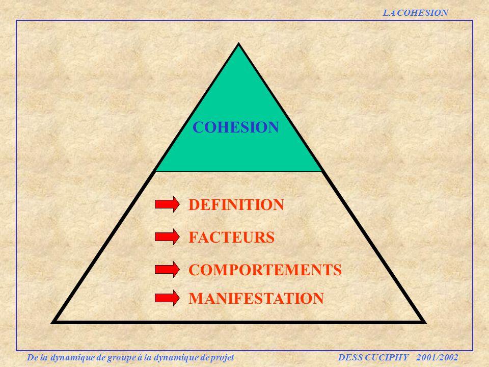 COHESION DEFINITION FACTEURS COMPORTEMENTS De la dynamique de groupe à la dynamique de projet DESS CUCIPHY 2001/2002 LA COHESION MANIFESTATION