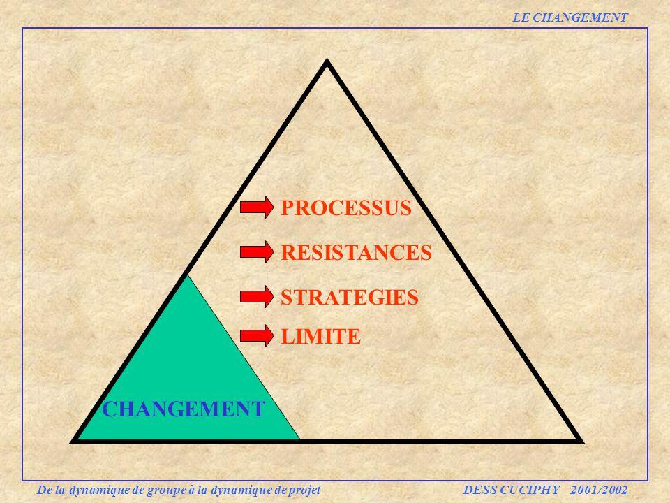 PROCESSUS RESISTANCES STRATEGIES De la dynamique de groupe à la dynamique de projet DESS CUCIPHY 2001/2002 LE CHANGEMENT LIMITE CHANGEMENT