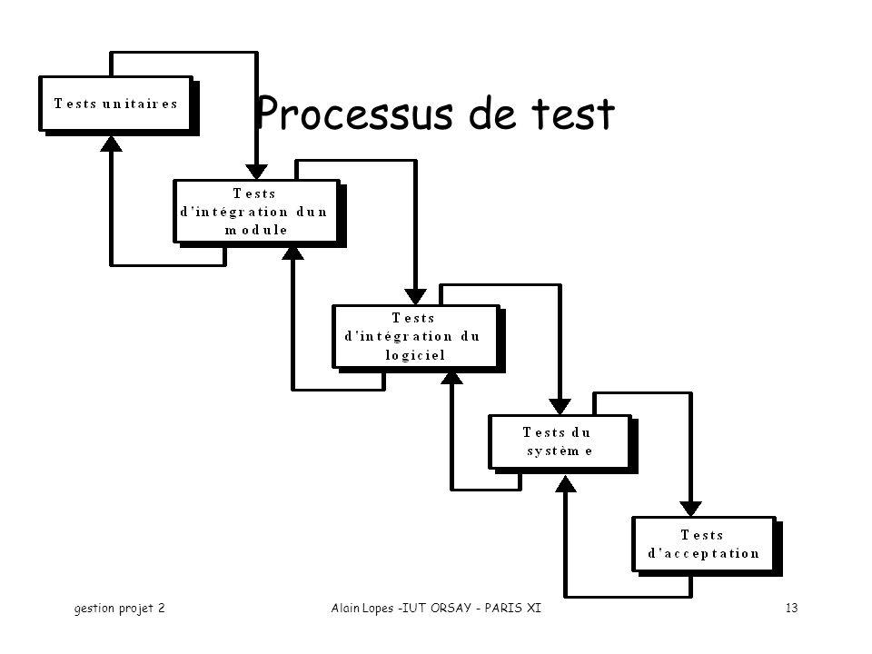 gestion projet 2Alain Lopes -IUT ORSAY - PARIS XI13 Processus de test