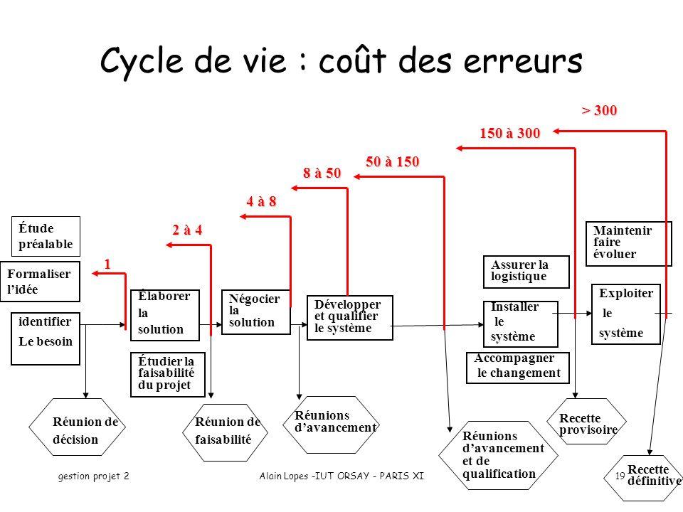 gestion projet 2Alain Lopes -IUT ORSAY - PARIS XI19 Cycle de vie : coût des erreurs Réunions davancement Négocier la solution Élaborer la solution Étu
