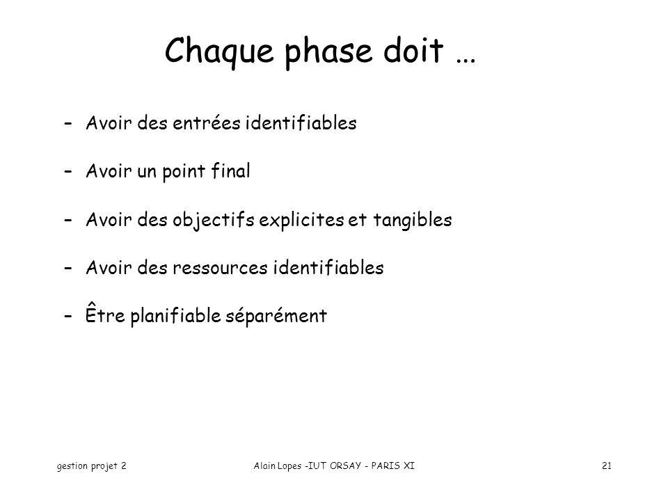 gestion projet 2Alain Lopes -IUT ORSAY - PARIS XI21 Chaque phase doit … –Avoir des entrées identifiables –Avoir un point final –Avoir des objectifs ex