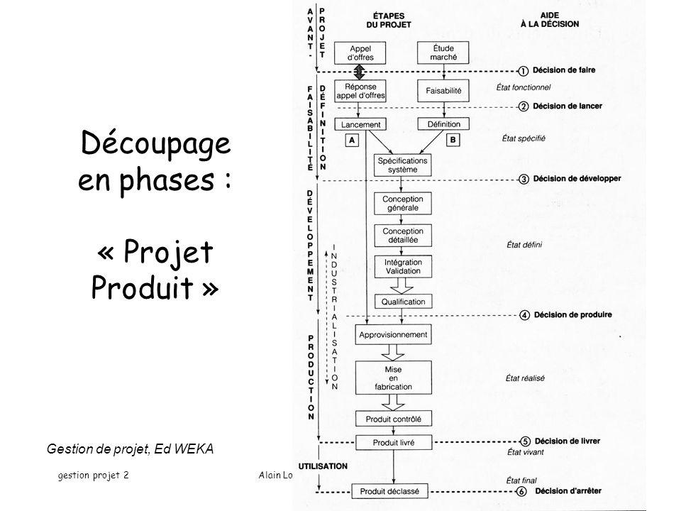 gestion projet 2Alain Lopes -IUT ORSAY - PARIS XI22 Découpage en phases : « Projet Produit » Gestion de projet, Ed WEKA