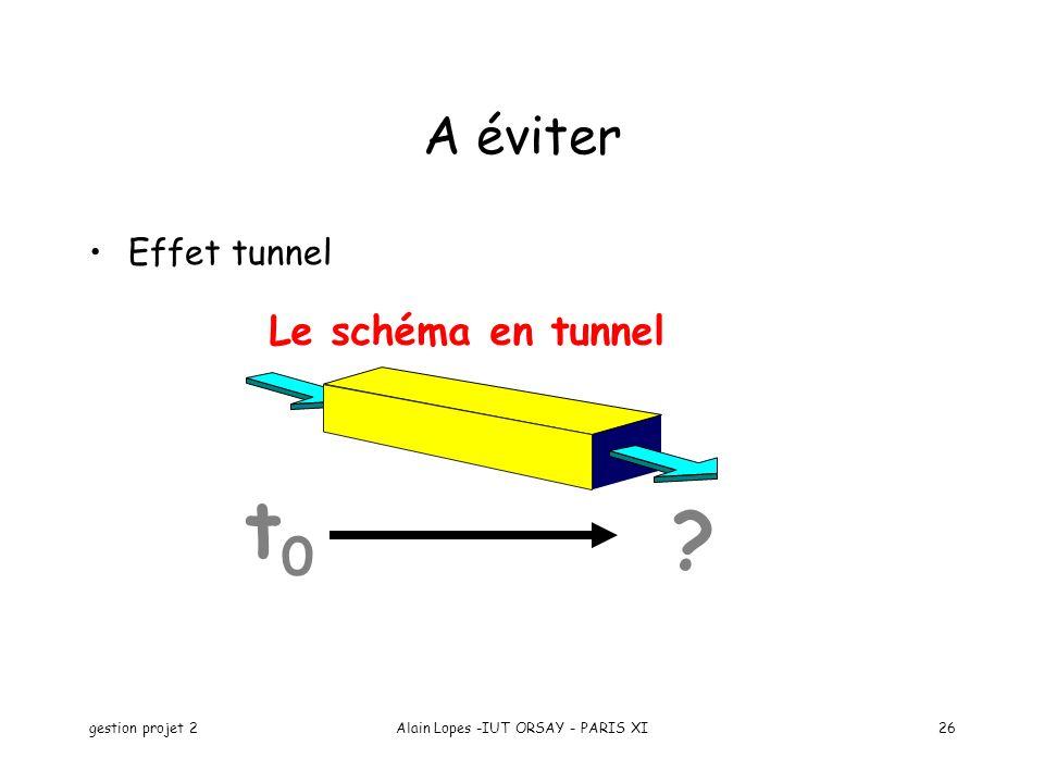 gestion projet 2Alain Lopes -IUT ORSAY - PARIS XI26 A éviter Effet tunnel ? t0t0 Le schéma en tunnel