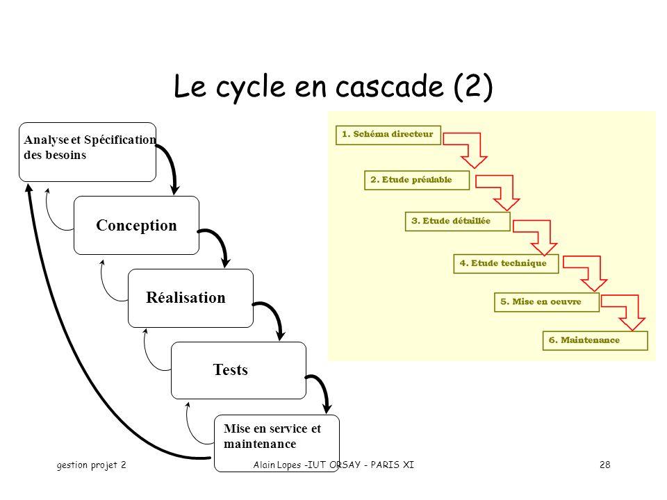gestion projet 2Alain Lopes -IUT ORSAY - PARIS XI28 Le cycle en cascade (2) Mise en service et maintenance Analyse et Spécification des besoins Concep
