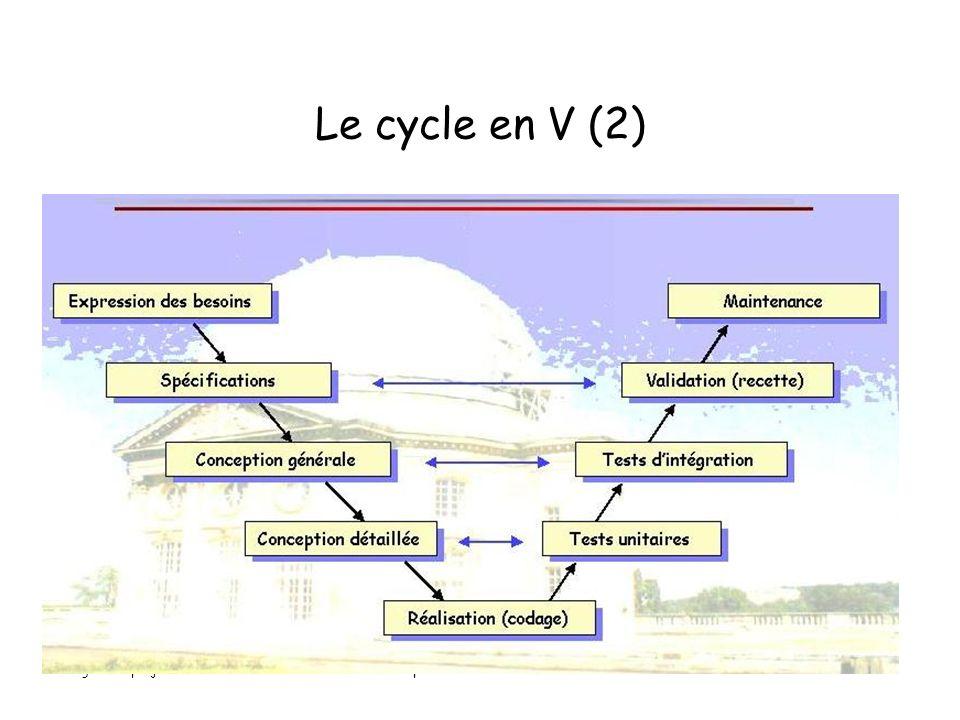 gestion projet 2Alain Lopes -IUT ORSAY - PARIS XI30 Le cycle en V (2)
