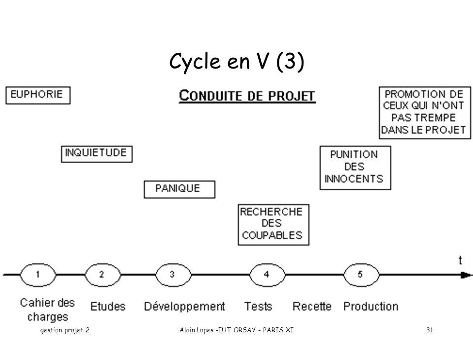 gestion projet 2Alain Lopes -IUT ORSAY - PARIS XI31 Cycle en V (3)