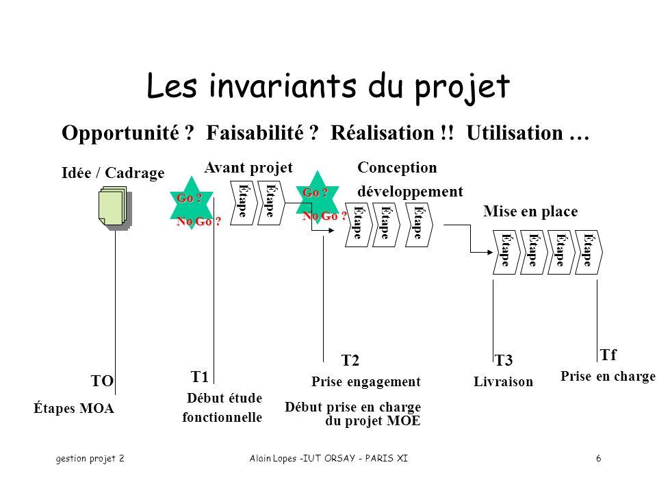 gestion projet 2Alain Lopes -IUT ORSAY - PARIS XI6 Les invariants du projet Opportunité ? Faisabilité ? Réalisation !! Utilisation … TO Étapes MOA Idé