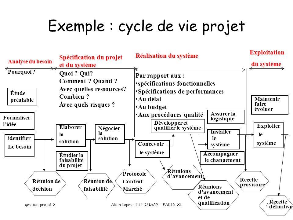 gestion projet 2Alain Lopes -IUT ORSAY - PARIS XI7 Exemple : cycle de vie projet Réunions davancement Concevoir le système Réalisation du système Par