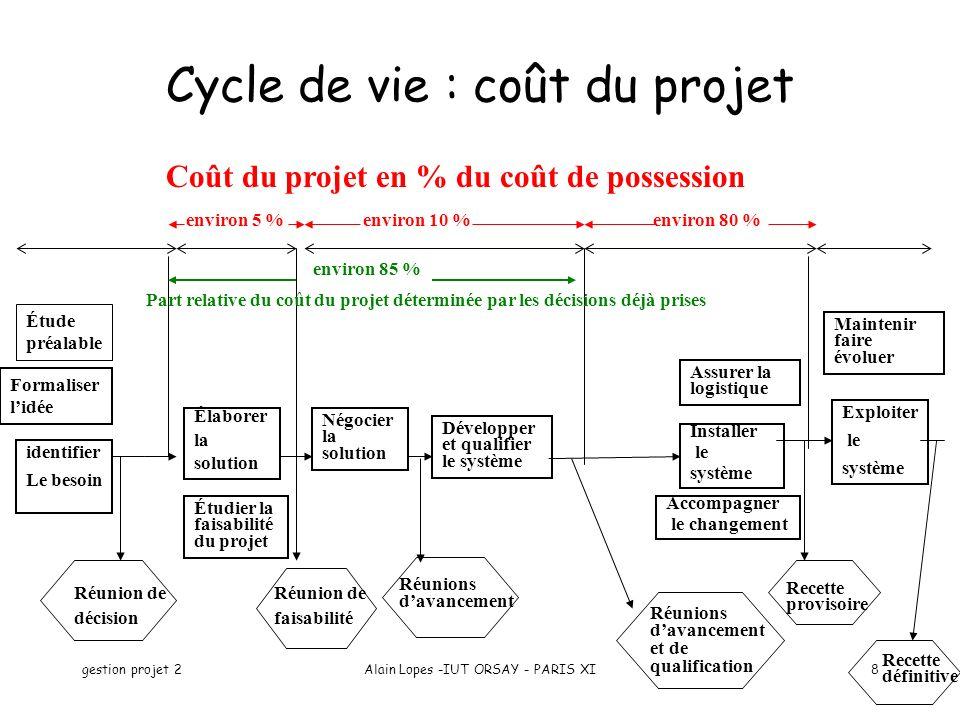 gestion projet 2Alain Lopes -IUT ORSAY - PARIS XI8 Cycle de vie : coût du projet Réunions davancement Négocier la solution Élaborer la solution Étudie