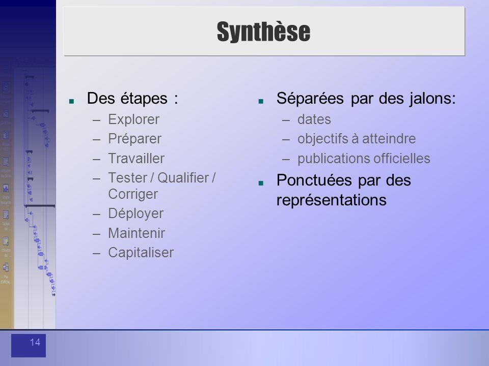 14 Synthèse Des étapes : –Explorer –Préparer –Travailler –Tester / Qualifier / Corriger –Déployer –Maintenir –Capitaliser Séparées par des jalons: –da
