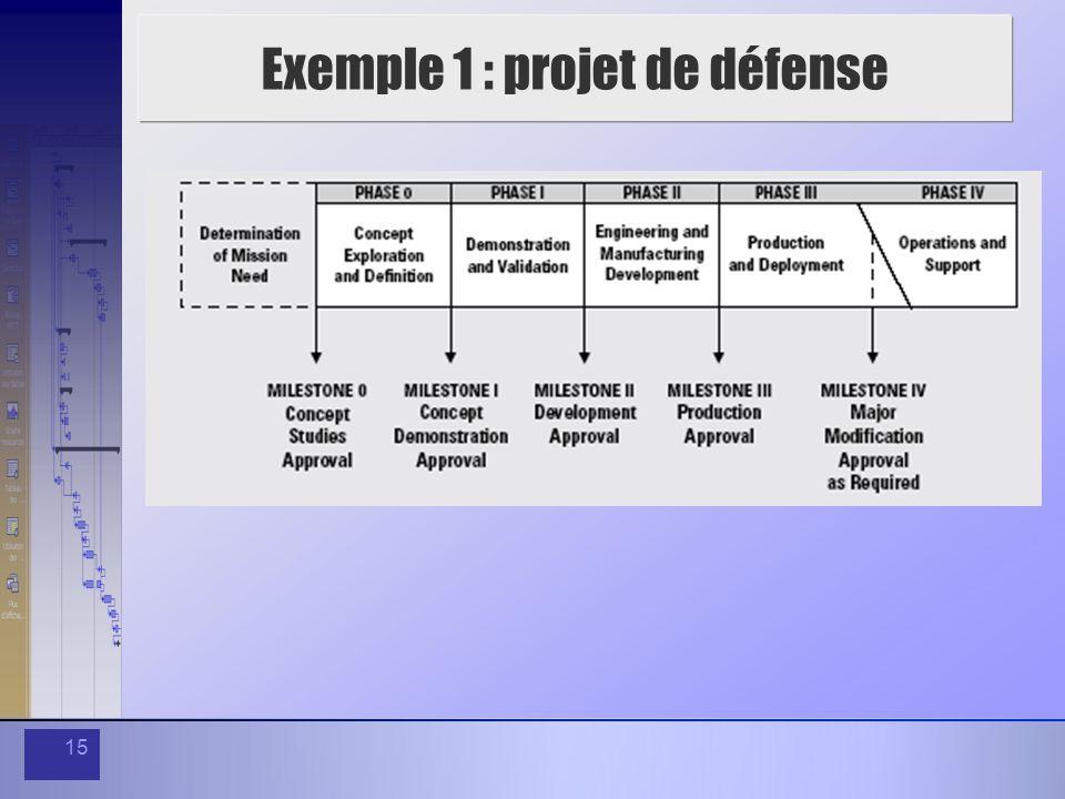 15 Exemple 1 : projet de défense