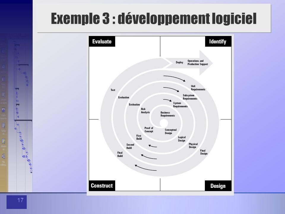 17 Exemple 3 : développement logiciel