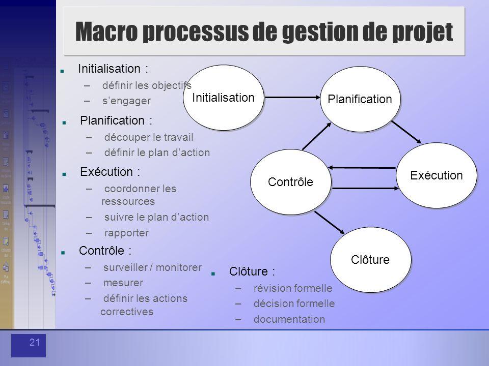 21 Macro processus de gestion de projet Initialisation Planification Contrôle Exécution Clôture Initialisation : – définir les objectifs – sengager Pl