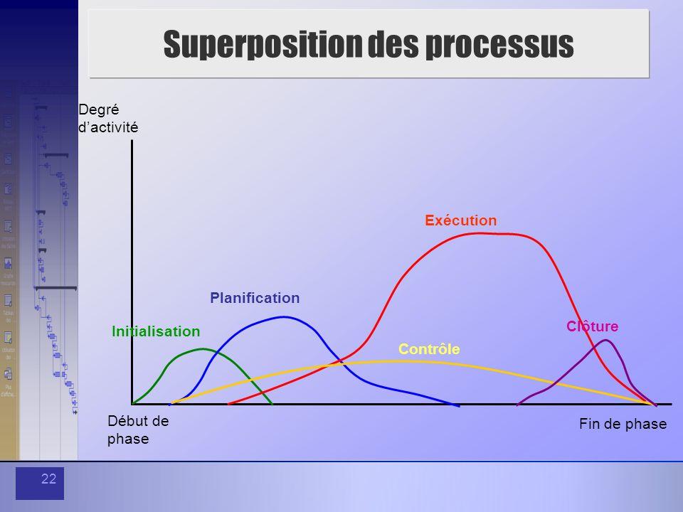 22 Superposition des processus Degré dactivité Fin de phase Début de phase Initialisation Planification Exécution Contrôle Clôture