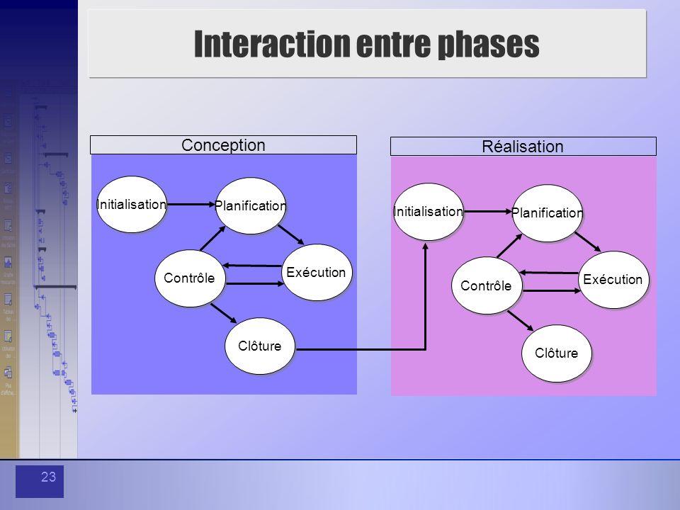 23 Interaction entre phases Initialisation Planification Contrôle Exécution Clôture Conception Initialisation Planification Contrôle Exécution Clôture