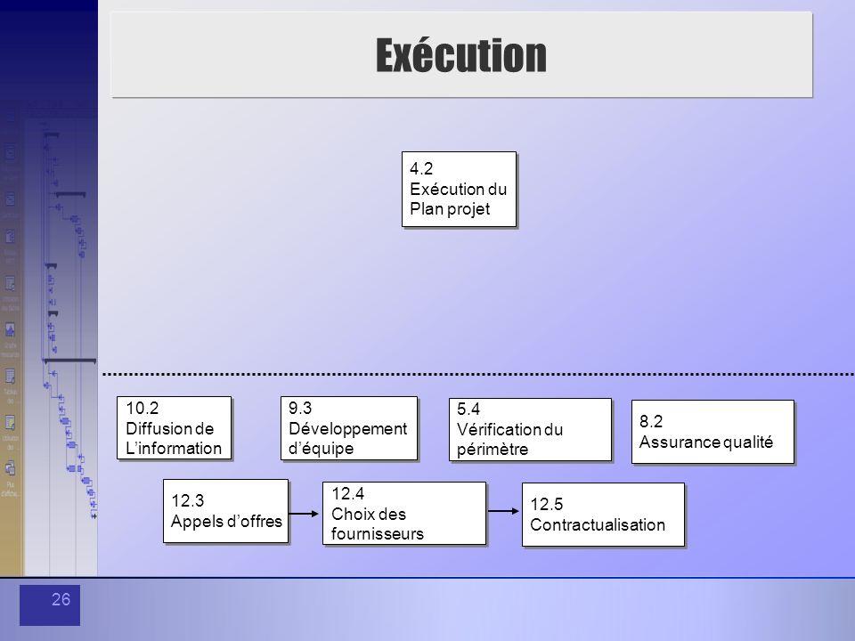 26 Exécution 4.2 Exécution du Plan projet 4.2 Exécution du Plan projet 10.2 Diffusion de Linformation 10.2 Diffusion de Linformation 9.3 Développement