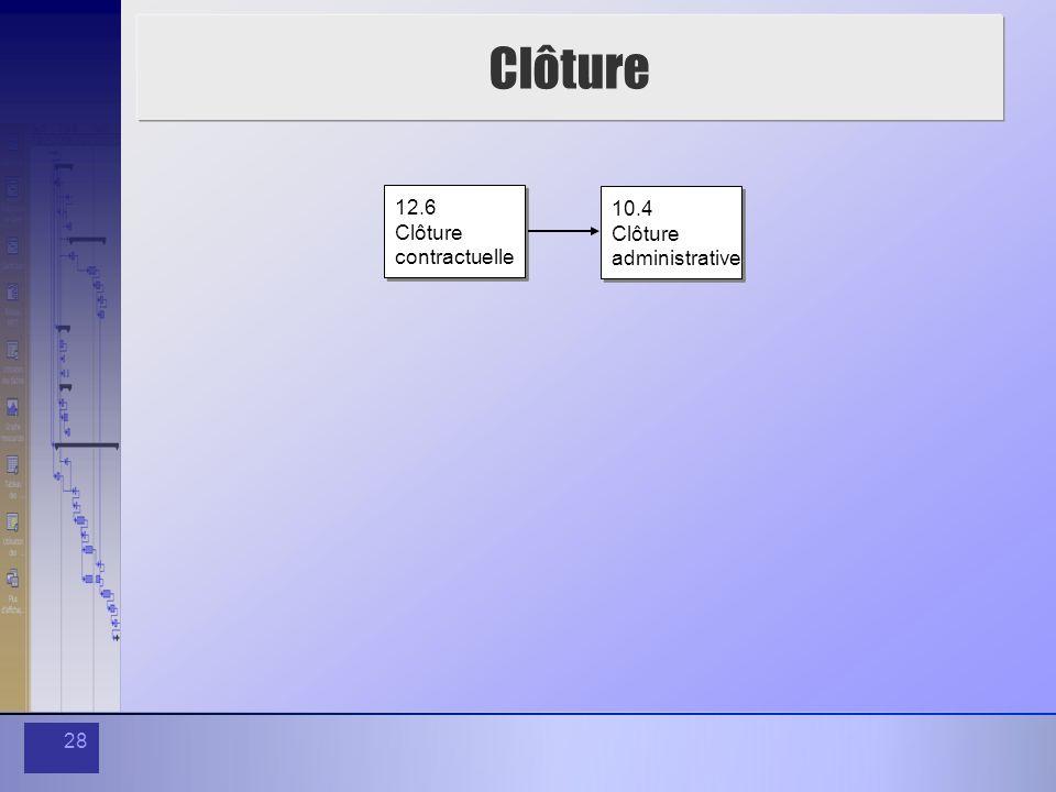 28 Clôture 12.6 Clôture contractuelle 12.6 Clôture contractuelle 10.4 Clôture administrative 10.4 Clôture administrative