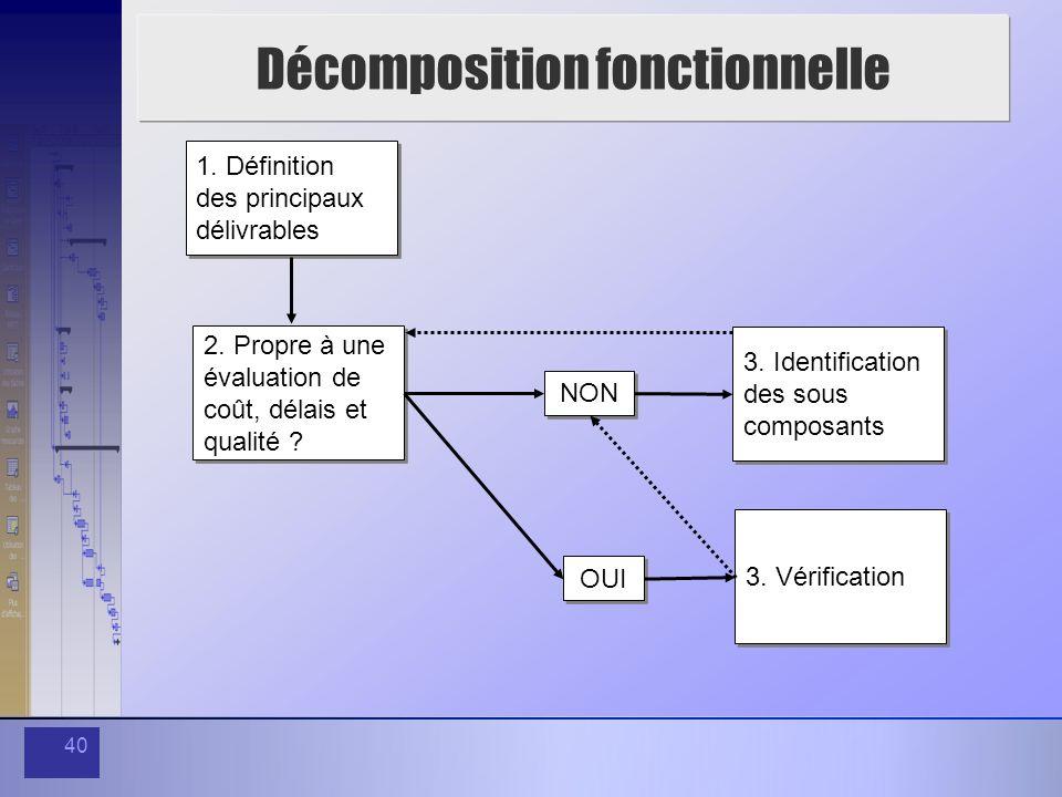 40 Décomposition fonctionnelle 1. Définition des principaux délivrables 2. Propre à une évaluation de coût, délais et qualité ? NON 3. Identification