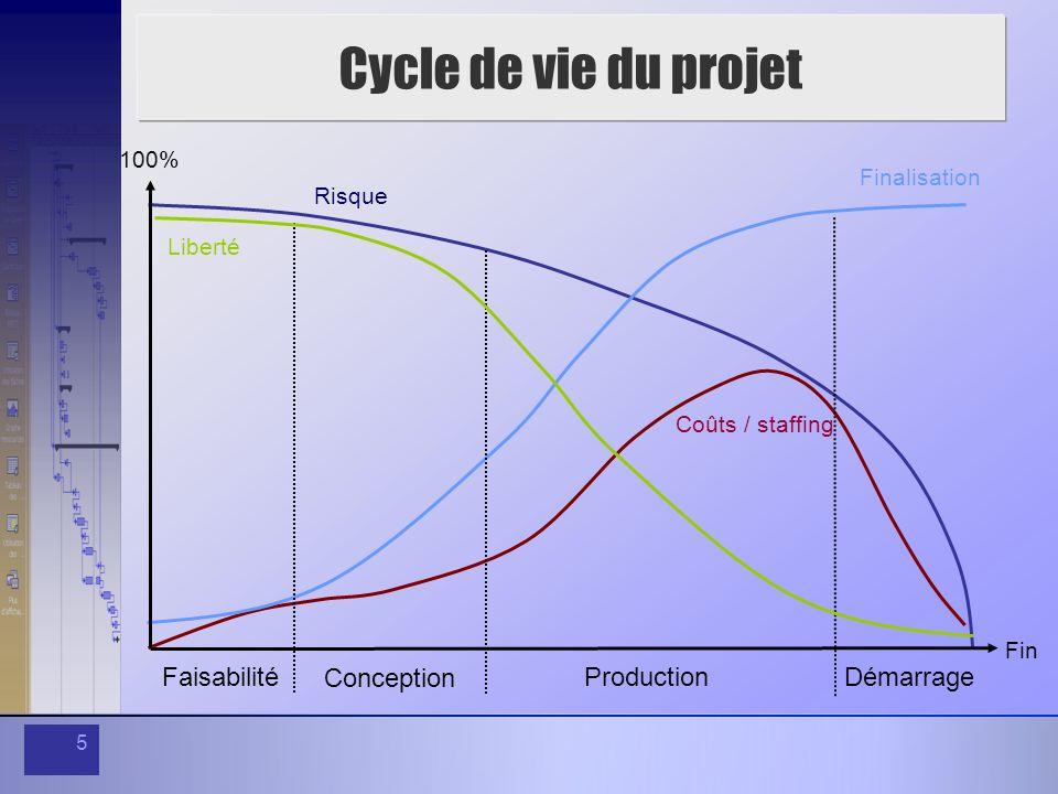 5 Coûts / staffing Risque Finalisation Faisabilité Conception Production Démarrage 100% Fin Liberté