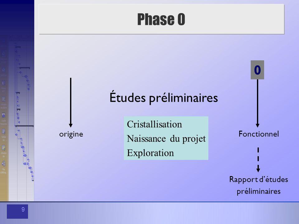 9 Phase 0 origineFonctionnel 0 Études préliminaires Cristallisation Naissance du projet Exploration Rapport détudes préliminaires