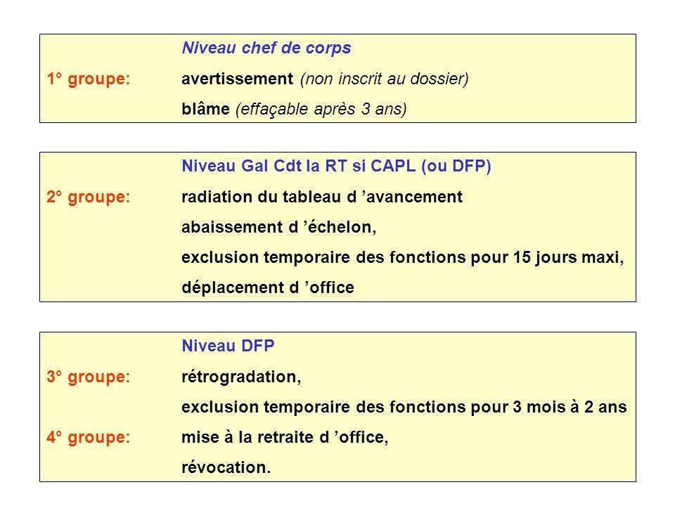 Niveau DFP 3° groupe:rétrogradation, exclusion temporaire des fonctions pour 3 mois à 2 ans 4° groupe:mise à la retraite d office, révocation. Niveau