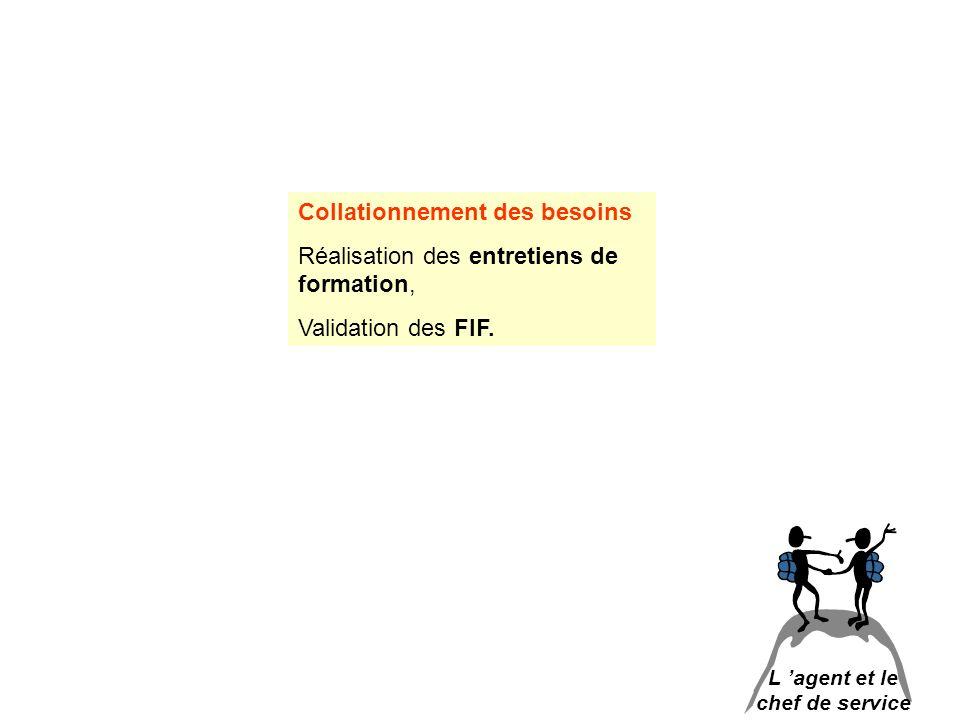 L agent et le chef de service Collationnement des besoins Réalisation des entretiens de formation, Validation des FIF.