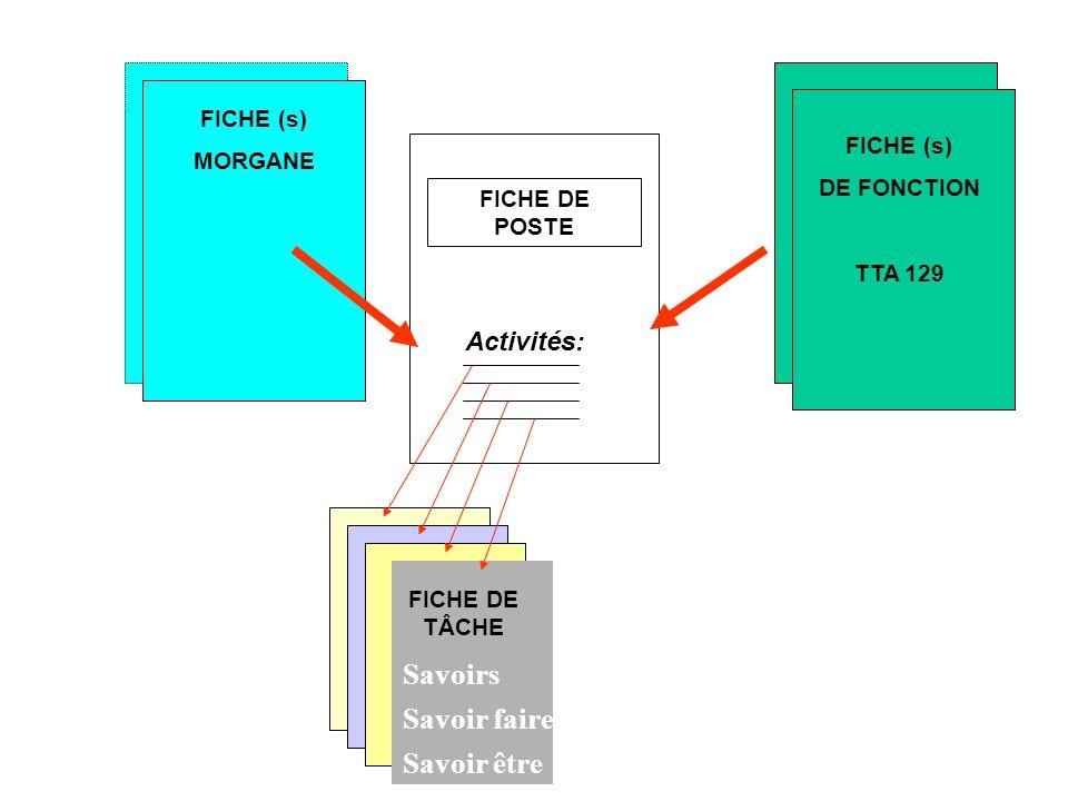 FICHE DE POSTE FICHE MORGANE FICHE DE TÂCHE FICHE (s) MORGANE FICHE (s) DE FONCTION TTA 129 Activités: Savoirs Savoir faire Savoir être
