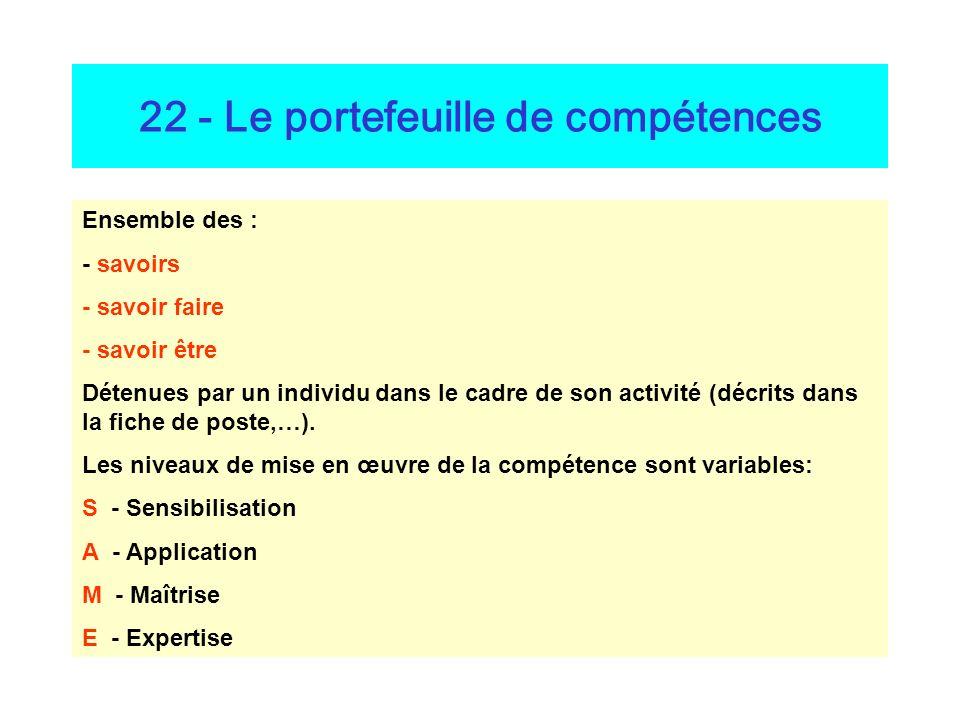 22 - Le portefeuille de compétences Ensemble des : - savoirs - savoir faire - savoir être Détenues par un individu dans le cadre de son activité (décrits dans la fiche de poste,…).